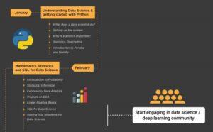 ارائه مسیر مقدماتی آغاز علم داده و یادگیری ماشین - دانشمند داده