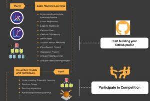 ارائه مسیر تسلط بر داده کاوی و یادگیری ماشین - دانشمند داده