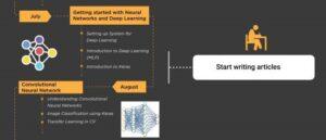 ارائه مسیر آغازین یادگیری عمیق - دانشمند داده