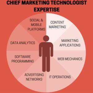 تکنولوژیست های بازاریابی دقیقا چه میدانند؟