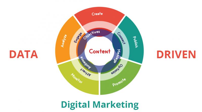 بازاریابی دیجیتال داده محور