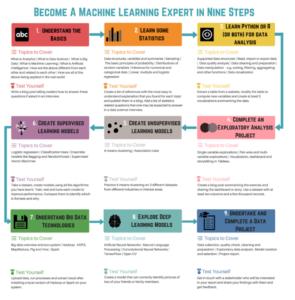 مهندس یادگیری ماشین - علم داده
