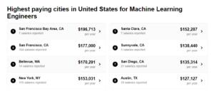 درآمد مهندس یادگیری ماشین در ایالات مختلف آمریکا - علم داده
