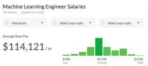 درآمد مهندس یادگیری ماشین - علم داده